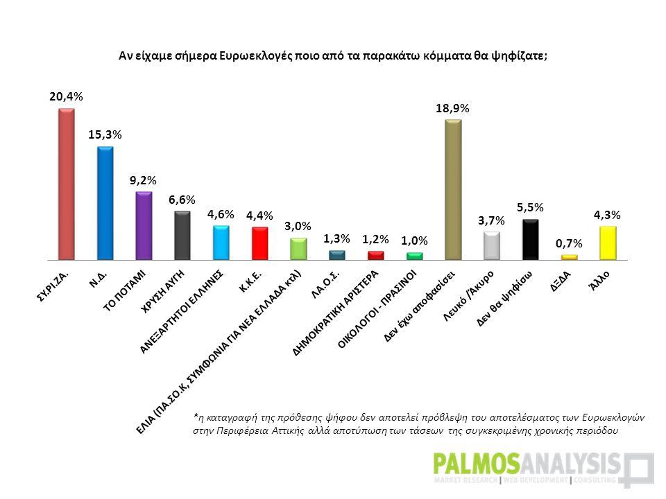 *η καταγραφή της πρόθεσης ψήφου δεν αποτελεί πρόβλεψη του αποτελέσματος των Ευρωεκλογών στην Περιφέρεια Αττικής αλλά αποτύπωση των τάσεων της συγκεκριμένης χρονικής περιόδου