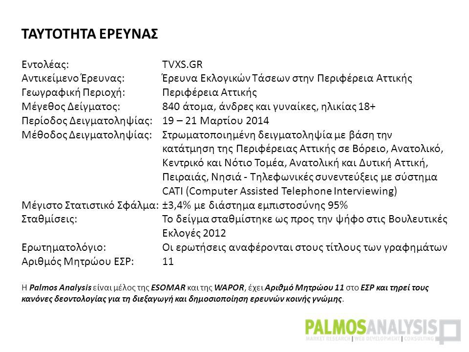 ΤΑΥΤΟΤΗΤΑ ΕΡΕΥΝΑΣ Εντολέας: TVXS.GR Αντικείμενο Έρευνας:Έρευνα Εκλογικών Τάσεων στην Περιφέρεια Αττικής Γεωγραφική Περιοχή: Περιφέρεια Αττικής Μέγεθος Δείγματος:840 άτομα, άνδρες και γυναίκες, ηλικίας 18+ Περίοδος Δειγματοληψίας:19 – 21 Μαρτίου 2014 Μέθοδος Δειγματοληψίας:Στρωματοποιημένη δειγματοληψία με βάση την κατάτμηση της Περιφέρειας Αττικής σε Βόρειο, Ανατολικό, Κεντρικό και Νότιο Τομέα, Ανατολική και Δυτική Αττική, Πειραιάς, Νησιά - Τηλεφωνικές συνεντεύξεις με σύστημα CATI (Computer Assisted Telephone Interviewing) Μέγιστο Στατιστικό Σφάλμα:±3,4% με διάστημα εμπιστοσύνης 95% Σταθμίσεις:Το δείγμα σταθμίστηκε ως προς την ψήφο στις Βουλευτικές Εκλογές 2012 Ερωτηματολόγιο:Οι ερωτήσεις αναφέρονται στους τίτλους των γραφημάτων Αριθμός Μητρώου ΕΣΡ:11 Η Palmos Analysis είναι μέλος της ESOMAR και της WAPOR, έχει Αριθμό Μητρώου 11 στο ΕΣΡ και τηρεί τους κανόνες δεοντολογίας για τη διεξαγωγή και δημοσιοποίηση ερευνών κοινής γνώμης.