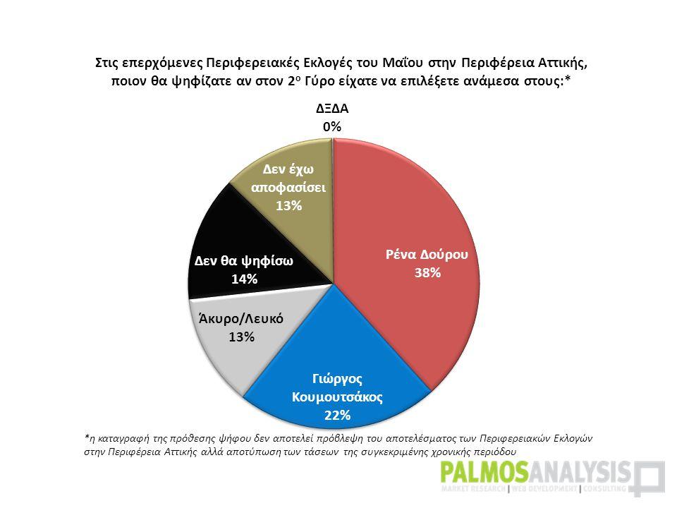 *η καταγραφή της πρόθεσης ψήφου δεν αποτελεί πρόβλεψη του αποτελέσματος των Περιφερειακών Εκλογών στην Περιφέρεια Αττικής αλλά αποτύπωση των τάσεων της συγκεκριμένης χρονικής περιόδου