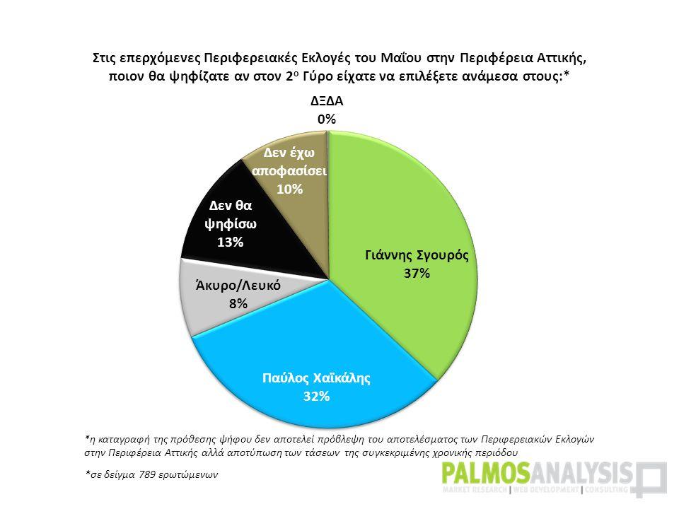 *σε δείγμα 789 ερωτώμενων *η καταγραφή της πρόθεσης ψήφου δεν αποτελεί πρόβλεψη του αποτελέσματος των Περιφερειακών Εκλογών στην Περιφέρεια Αττικής αλλά αποτύπωση των τάσεων της συγκεκριμένης χρονικής περιόδου