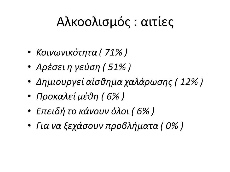 Αλκοολισμός : αιτίες Κοινωνικότητα ( 71% ) Αρέσει η γεύση ( 51% ) Δημιουργεί αίσθημα χαλάρωσης ( 12% ) Προκαλεί μέθη ( 6% ) Επειδή το κάνουν όλοι ( 6% ) Για να ξεχάσουν προβλήματα ( 0% )