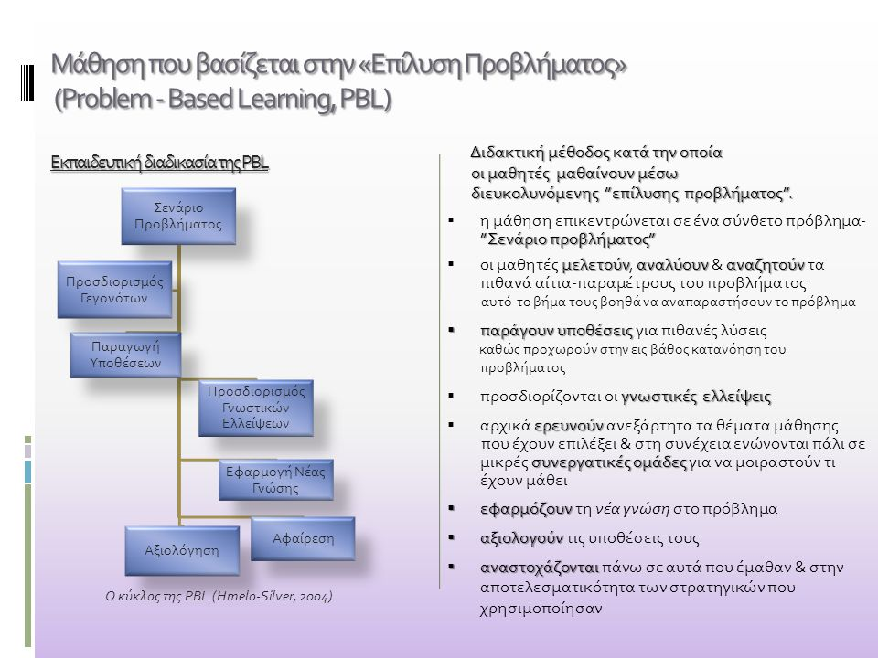 Μάθηση που βασίζεται στην «Επίλυση Προβλήματος» (Problem - Based Learning, PBL) Εκπαιδευτική διαδικασία της PBL Διδακτική μέθοδος κατά την οποία οι μα