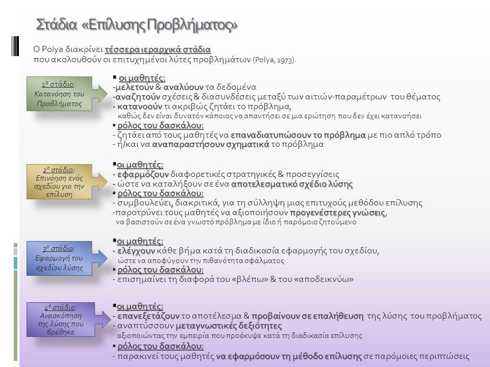 Στάδια «Επίλυσης Προβλήματος» τέσσερα ιεραρχικά στάδια Ο Polya διακρίνει τέσσερα ιεραρχικά στάδια που ακολουθούν οι επιτυχημένοι λύτες προβλημάτων (Po