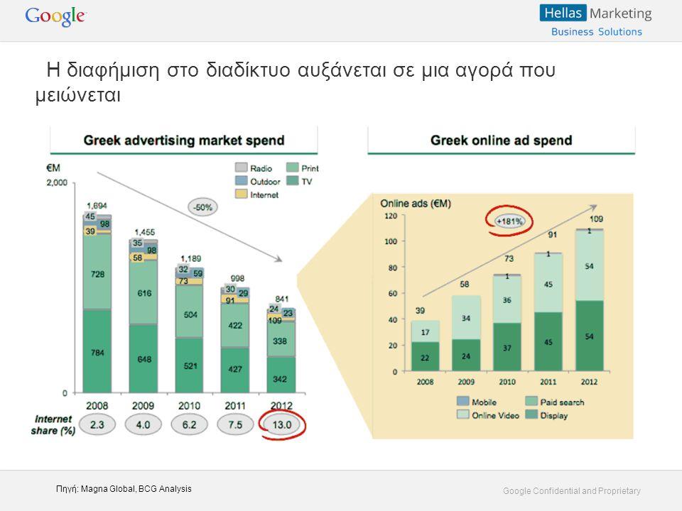 Google Confidential and Proprietary Η διαφήμιση στο διαδίκτυο αυξάνεται σε μια αγορά που μειώνεται Πηγή: Magna Global, BCG Analysis