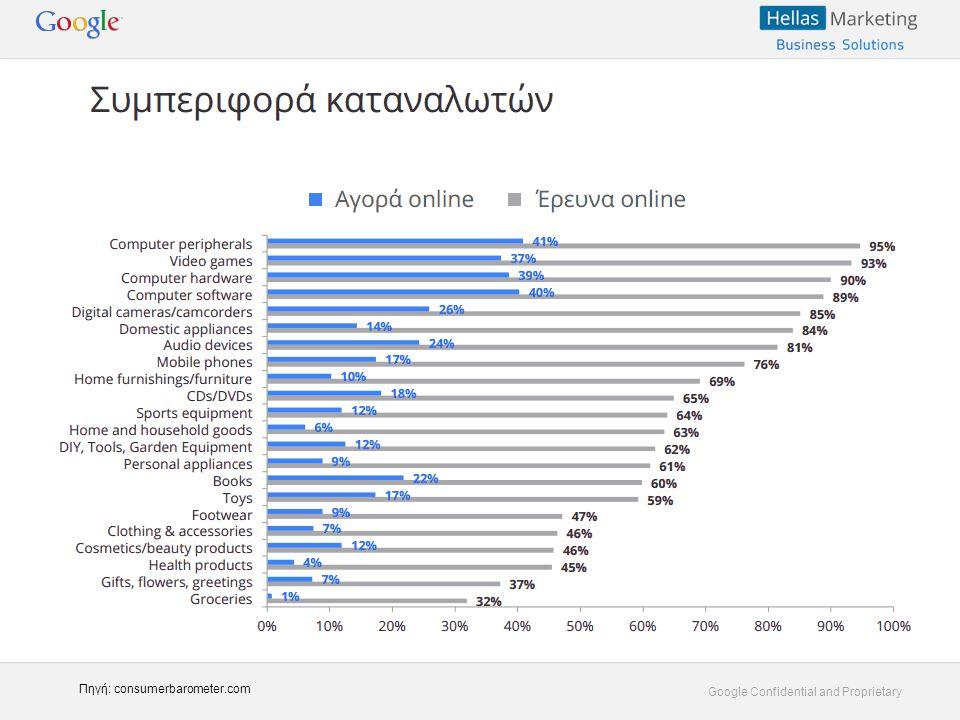 Google Confidential and Proprietary Πηγή: consumerbarometer.com