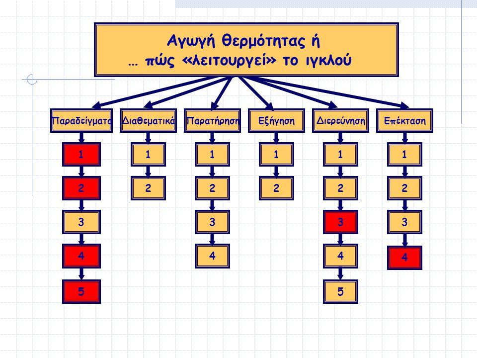 Παραδείγματα 1 2 3 4 5 Παρατήρηση 1 2 3 4 Διαθεματικά 1 2 Διερεύνηση 1 2 3 4 5 Επέκταση 1 2 3 Εξήγηση 1 2 Αγωγή θερμότητας ή … πώς «λειτουργεί» το ιγκλού 4
