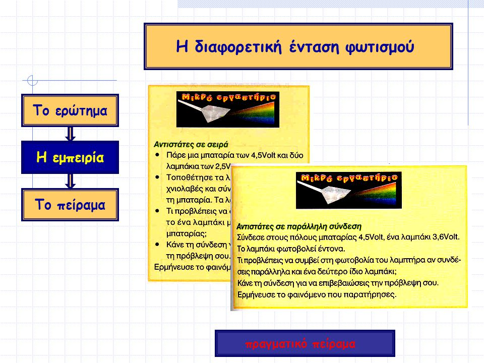 Το ερώτημα Η εμπειρία Το πείραμα Η διαφορετική ένταση φωτισμού πραγματικό πείραμα