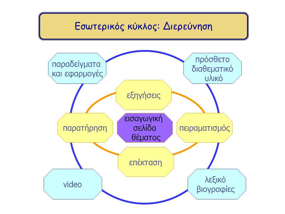 Εσωτερικός κύκλος: Διερεύνηση παραδείγματα και εφαρμογές video λεξικό βιογραφίες πρόσθετο διαθεματικό υλικό πειραματισμόςπαρατήρηση εισαγωγική σελίδα θέματος επέκταση εξηγήσεις