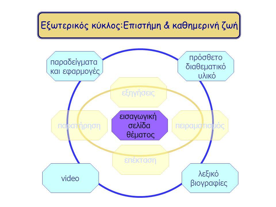 Εξωτερικός κύκλος:Επιστήμη & καθημερινή ζωή παραδείγματα και εφαρμογές video λεξικό βιογραφίες πρόσθετο διαθεματικό υλικό εισαγωγική σελίδα θέματος πειραματισμόςπαρατήρηση επέκταση εξηγήσεις