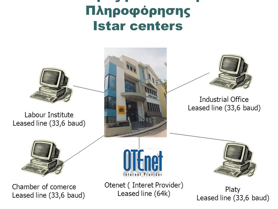 Chamber of comerce Leased line (33,6 baud) Platy Leased line (33,6 baud) Industrial Office Leased line (33,6 baud) Otenet ( Interet Provider) Leased line (64k) Labour Institute Leased line (33,6 baud) Ο Νομός με τα Κέντρα Πληροφόρησης Istar centers
