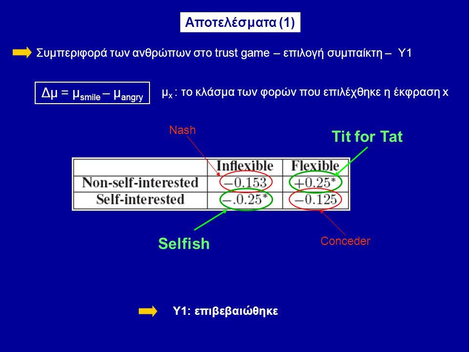 Συμπεριφορά των ανθρώπων στο trust game – επιλογή συμπαίκτη – Y1 Αποτελέσματα (1) Δμ = μ smile – μ angry μ x : το κλάσμα των φορών που επιλέχθηκε η έκφραση x Υ1: επιβεβαιώθηκε Nash Tit for Tat Selfish Conceder