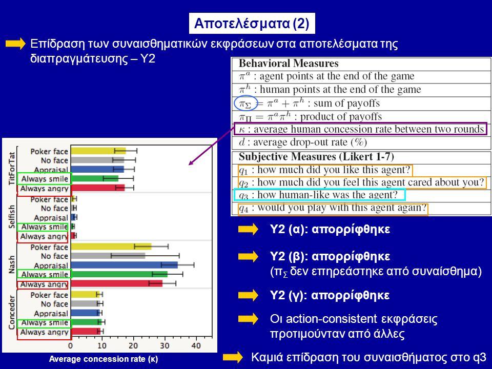 Επίδραση των συναισθηματικών εκφράσεων στα αποτελέσματα της διαπραγμάτευσης – Y2 Αποτελέσματα (2) Υ2 (α): απορρίφθηκε Υ2 (β): απορρίφθηκε (π Σ δεν επηρεάστηκε από συναίσθημα) Average concession rate (κ) Υ2 (γ): απορρίφθηκε Οι action-consistent εκφράσεις προτιμούνταν από άλλες Καμιά επίδραση του συναισθήματος στο q3