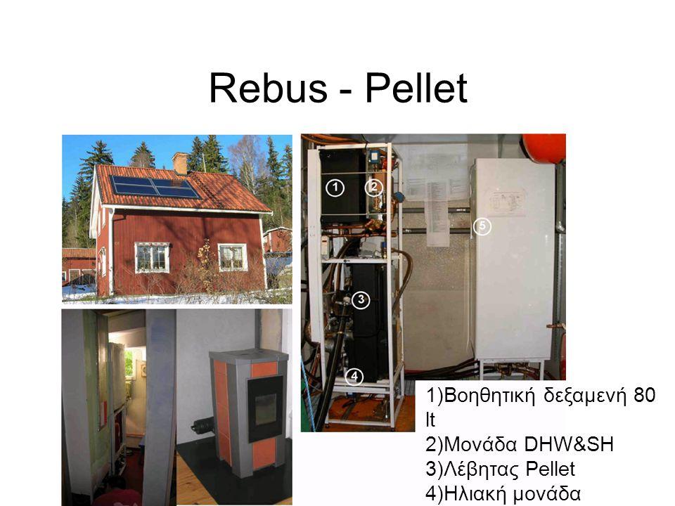 Rebus - Pellet 1)Βοηθητική δεξαμενή 80 lt 2)Μονάδα DHW&SH 3)Λέβητας Pellet 4)Ηλιακή μονάδα 5)Ηλιακή Δεξαμενή
