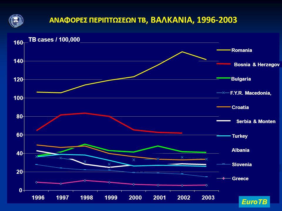 ΑΝΑΦΟΡΕΣ ΠΕΡΙΠΤΩΣΕΩΝ TB, ΒΑΛΚΑΝΙΑ, 1996-2003 EuroTB