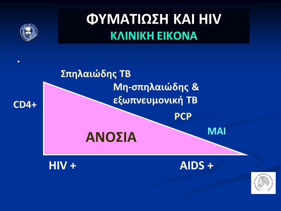 ΦΥΜΑΤΙΩΣΗ ΚΑΙ ΗΙV ΚΛΙΝΙΚΗ ΕΙΚΟΝΑ. ΑΝΟΣΙΑ HIV +AIDS + CD4+ Σπηλαιώδης ΤΒ Μη-σπηλαιώδης & εξωπνευμονική ΤΒ PCP MAI