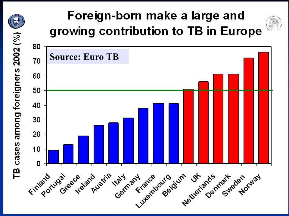 Source: Euro TB