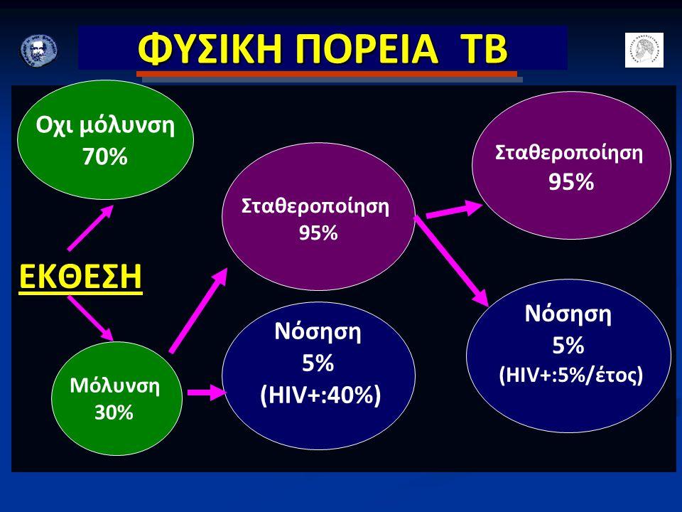 ΦΥΣΙΚΗ ΠΟΡΕΙΑ ΤΒ ΕΚΘΕΣΗ Οχι μόλυνση 70% Μόλυνση 30% Νόσηση 5% (ΗΙV+:40%) Σταθεροποίηση 95% Σταθεροποίηση 95% Νόσηση 5% (ΗΙV+:5%/έτος)