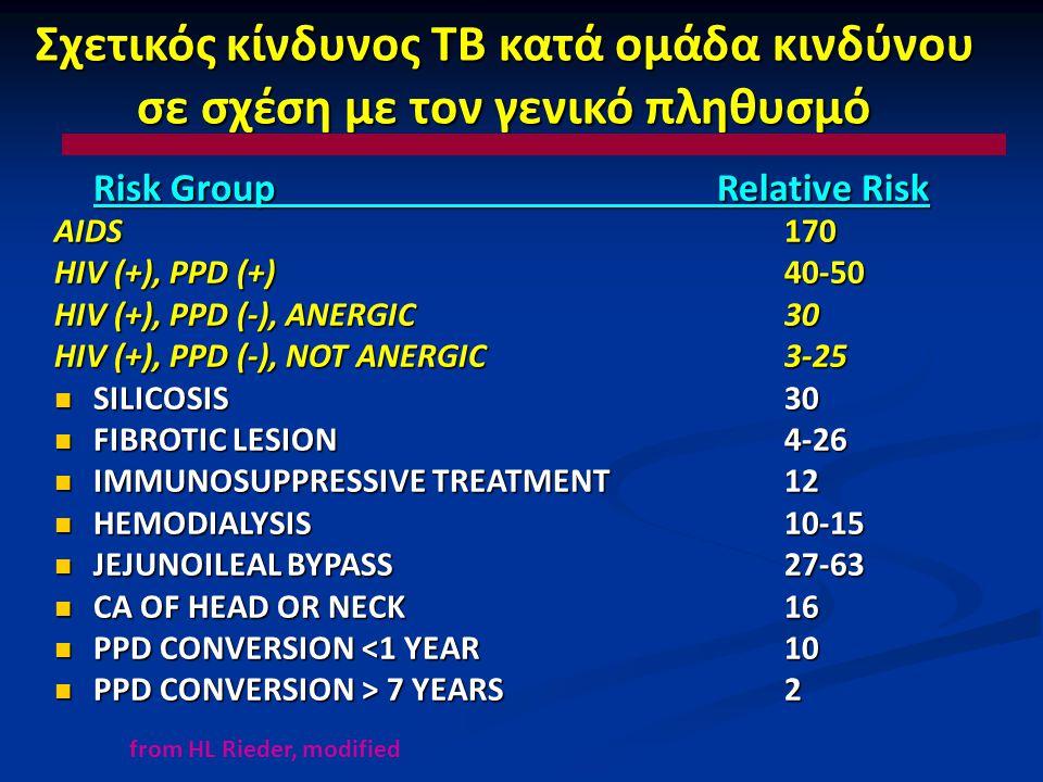 Σχετικός κίνδυνος TB κατά ομάδα κινδύνου σε σχέση με τον γενικό πληθυσμό Risk Group Relative Risk AIDS170 HIV (+), PPD (+)40-50 HIV (+), PPD (-), ANER