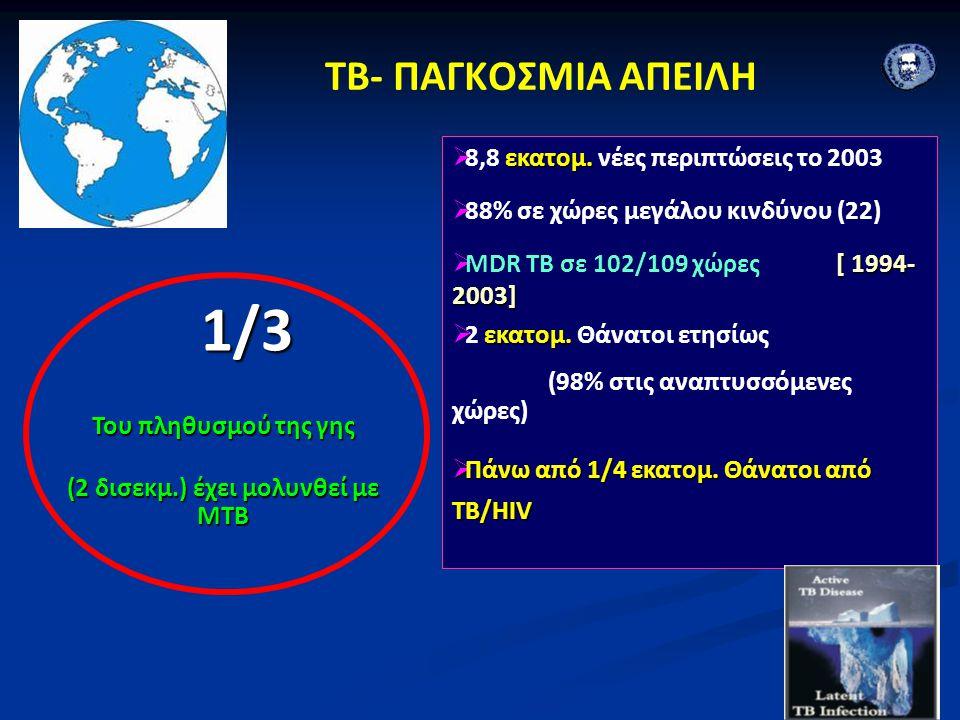 TB- ΠΑΓΚΟΣΜΙΑ ΑΠΕΙΛΗ 1/3 1/3 Του πληθυσμού της γης (2 δισεκμ.) έχει μολυνθεί με ΜΤΒ εκατομ.  8,8 εκατομ. νέες περιπτώσεις το 2003  88% σε χώρες μεγά
