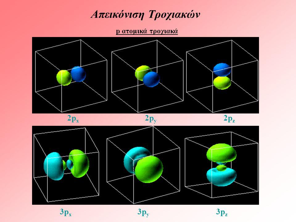 p ατομικά τροχιακά Απεικόνιση Τροχιακών 2p x 2p y 2p z 3p x 3p y 3p z