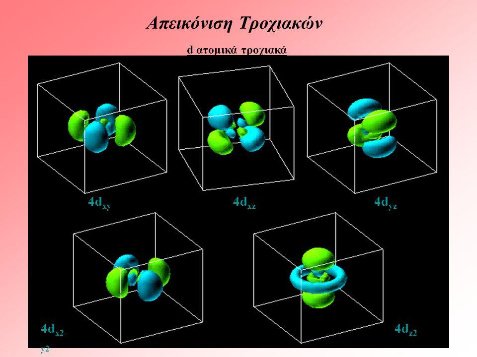 Απεικόνιση Τροχιακών d ατομικά τροχιακά 4d xy 4d xz 4d yz 4d x2- y2 4d z2
