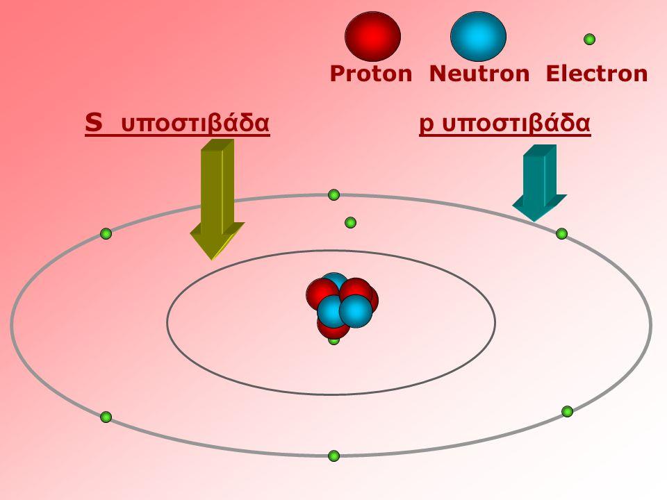 Proton Neutron Electron S υποστιβάδα p υποστιβάδα
