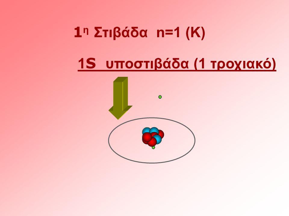 1 η Στιβάδα n=1 (K) 1 S υποστιβάδα (1 τροχιακό)