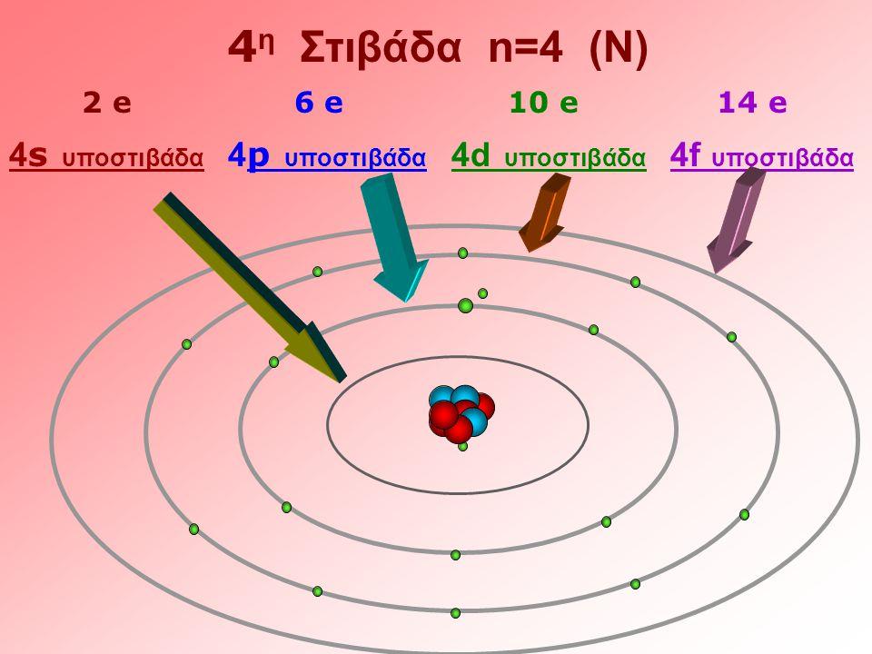 4 η Στιβάδα n=4 (N) 4 s υποστιβάδα 4 p υποστιβάδα 4d υποστιβάδα 4f υποστιβάδα 2 e 6 e 10 e 14 e