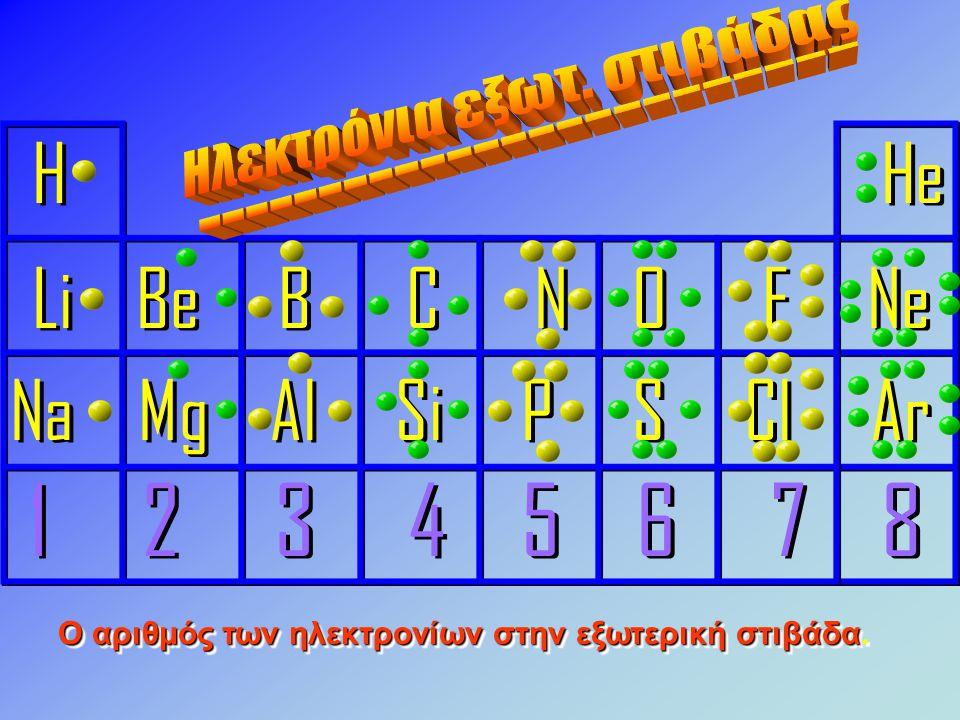H He Li Be B C N O F Ne Na Mg Al Si P S Cl Ar 1 2 3 4 5 6 7 8 H He Li Be B C N O F Ne Na Mg Al Si P S Cl Ar 1 2 3 4 5 6 7 8 Ο αριθμός των ηλεκτρονίων στην εξωτερική στιβάδα Ο αριθμός των ηλεκτρονίων στην εξωτερική στιβάδα.