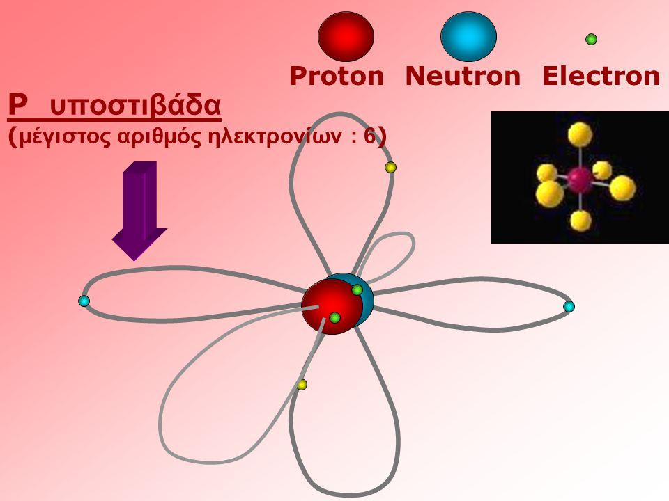 Proton Neutron Electron P υποστιβάδα ( μέγιστος αριθμός ηλεκτρονίων : 6 )