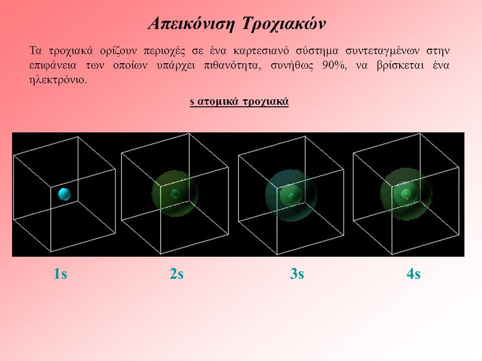 Απεικόνιση Τροχιακών Τα τροχιακά ορίζουν περιοχές σε ένα καρτεσιανό σύστημα συντεταγμένων στην επιφάνεια των οποίων υπάρχει πιθανότητα, συνήθως 90%, να βρίσκεται ένα ηλεκτρόνιο.