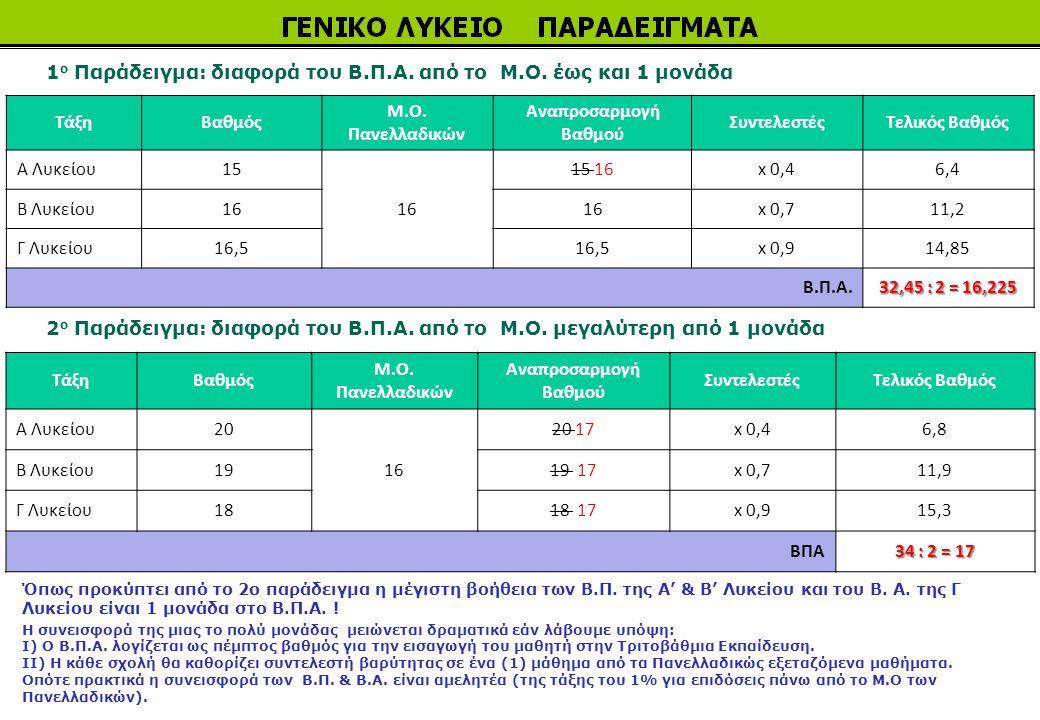 1 ο Παράδειγμα: διαφορά του Β.Π.Α. από το Μ.Ο. έως και 1 μονάδα ΤάξηΒαθμός Μ.Ο. Πανελλαδικών Αναπροσαρμογή Βαθμού ΣυντελεστέςΤελικός Βαθμός Α Λυκείου1