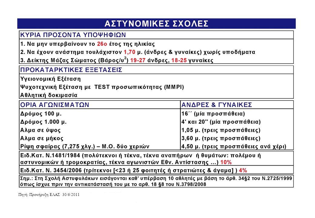 Πηγή: Προκήρυξη ΕΛΑΣ 30/6/2011