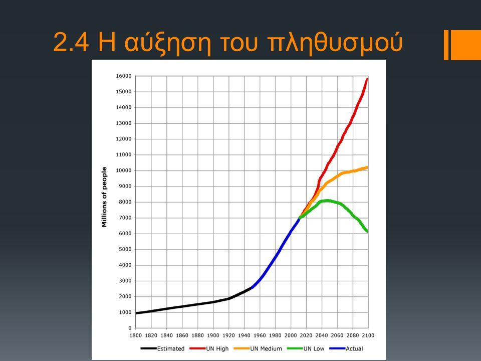 2.7 Αλλαγή του κλίματος της γης (Τρύπα του όζοντος)  Στα 0-10 km (τροπόσφαιρα)  ΡΥΠΟΣ  Στα 15-35 km (στρατόσφαιρα)  απαραίτητο  Απορροφά σημαντικό ποσοστό της υπεριώδους ακτινοβολίας  Καταστροφή μικροοργανισμών  Μεταλλάξεις στο DNA  Καρκίνοι (π.χ.