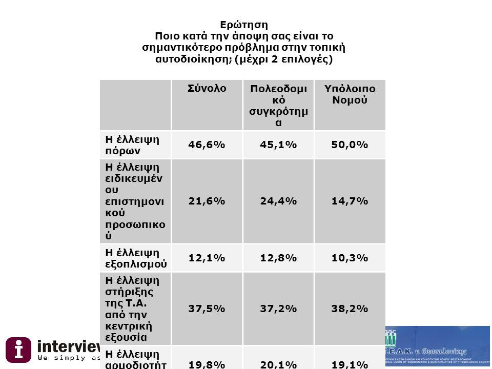 Ερώτηση Ποιο κατά την άποψη σας είναι το σημαντικότερο πρόβλημα στην τοπική αυτοδιοίκηση; (μέχρι 2 επιλογές) ΣύνολοΠολεοδομι κό συγκρότημ α Υπόλοιπο Νομού Η έλλειψη πόρων 46,6%45,1%50,0% Η έλλειψη ειδικευμέν ου επιστημονι κού προσωπικο ύ 21,6%24,4%14,7% Η έλλειψη εξοπλισμού 12,1%12,8%10,3% Η έλλειψη στήριξης της Τ.Α.