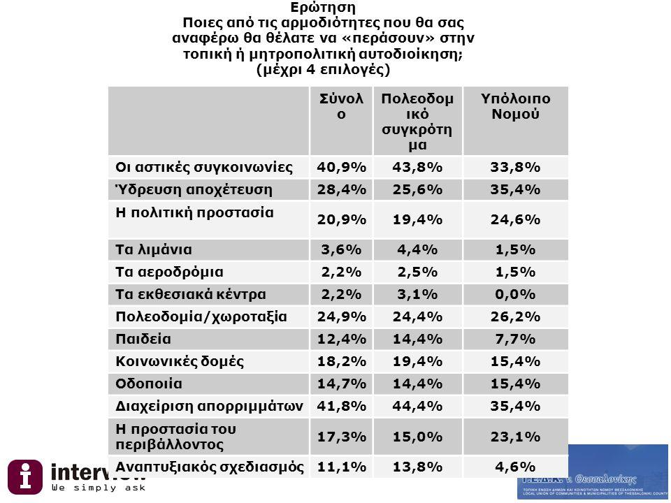 Ερώτηση Ποιες από τις αρμοδιότητες που θα σας αναφέρω θα θέλατε να «περάσουν» στην τοπική ή μητροπολιτική αυτοδιοίκηση; (μέχρι 4 επιλογές) Σύνολ ο Πολεοδομ ικό συγκρότη μα Υπόλοιπο Νομού Οι αστικές συγκοινωνίες40,9%43,8%33,8% Ύδρευση αποχέτευση28,4%25,6%35,4% Η πολιτική προστασία 20,9%19,4%24,6% Τα λιμάνια3,6%4,4%1,5% Τα αεροδρόμια2,2%2,5%1,5% Τα εκθεσιακά κέντρα2,2%3,1%0,0% Πολεοδομία/χωροταξία24,9%24,4%26,2% Παιδεία12,4%14,4%7,7% Κοινωνικές δομές18,2%19,4%15,4% Οδοποιία14,7%14,4%15,4% Διαχείριση απορριμμάτων41,8%44,4%35,4% Η προστασία του περιβάλλοντος 17,3%15,0%23,1% Αναπτυξιακός σχεδιασμός11,1%13,8%4,6%