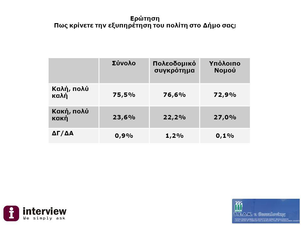 Ερώτηση Πως κρίνετε την εξυπηρέτηση του πολίτη στο Δήμο σας; ΣύνολοΠολεοδομικό συγκρότημα Υπόλοιπο Νομού Καλή, πολύ καλή 75,5%76,6%72,9% Κακή, πολύ κακή 23,6%22,2%27,0% ΔΓ/ΔΑ 0,9%1,2%0,1%