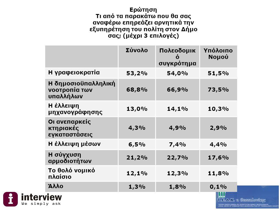 Ερώτηση Τι από τα παρακάτω που θα σας αναφέρω επηρεάζει αρνητικά την εξυπηρέτηση του πολίτη στον Δήμο σας; (μέχρι 3 επιλογές) ΣύνολοΠολεοδομικ ό συγκρότημα Υπόλοιπο Νομού Η γραφειοκρατία 53,2%54,0%51,5% Η δημοσιοϋπαλληλική νοοτροπία των υπαλλήλων 68,8%66,9%73,5% Η έλλειψη μηχανογράφησης 13,0%14,1%10,3% Οι ανεπαρκείς κτηριακές εγκαταστάσεις 4,3%4,9%2,9% Η έλλειψη μέσων 6,5%7,4%4,4% Η σύγχυση αρμοδιοτήτων 21,2%22,7%17,6% Το θολό νομικό πλαίσιο 12,1%12,3%11,8% Άλλο 1,3%1,8%0,1%