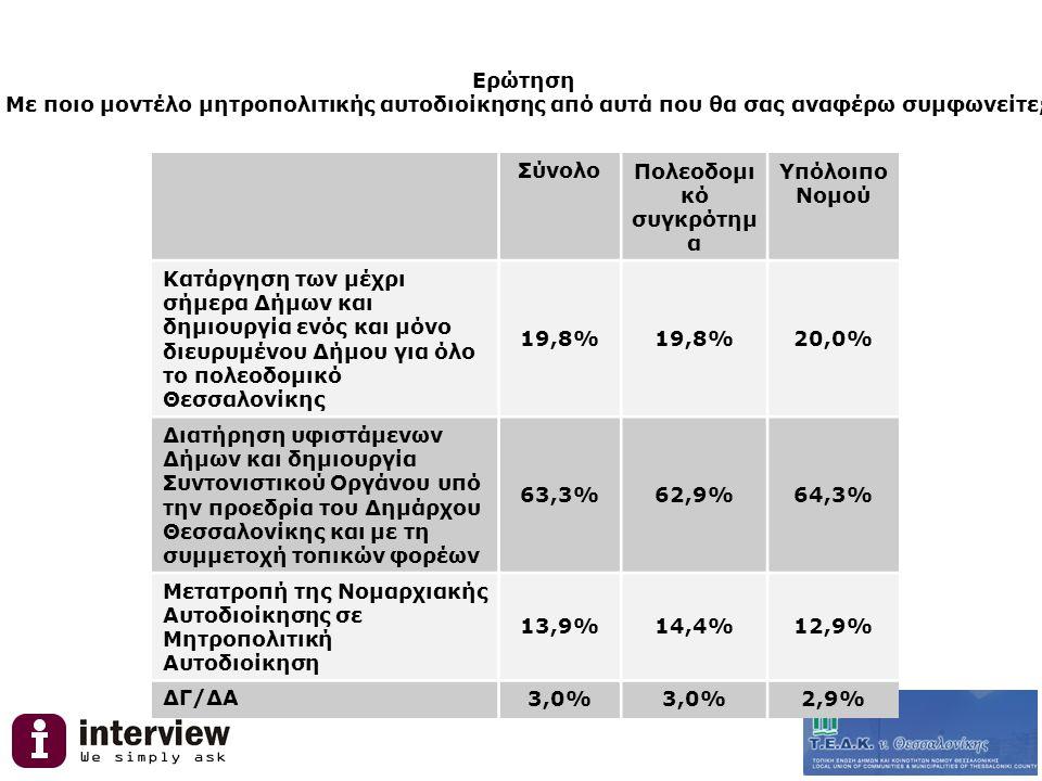 Ερώτηση Με ποιο μοντέλο μητροπολιτικής αυτοδιοίκησης από αυτά που θα σας αναφέρω συμφωνείτε; ΣύνολοΠολεοδομι κό συγκρότημ α Υπόλοιπο Νομού Κατάργηση των μέχρι σήμερα Δήμων και δημιουργία ενός και μόνο διευρυμένου Δήμου για όλο το πολεοδομικό Θεσσαλονίκης 19,8% 20,0% Διατήρηση υφιστάμενων Δήμων και δημιουργία Συντονιστικού Οργάνου υπό την προεδρία του Δημάρχου Θεσσαλονίκης και με τη συμμετοχή τοπικών φορέων 63,3%62,9%64,3% Μετατροπή της Νομαρχιακής Αυτοδιοίκησης σε Μητροπολιτική Αυτοδιοίκηση 13,9%14,4%12,9% ΔΓ/ΔΑ 3,0% 2,9%