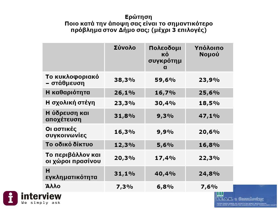 Ερώτηση Ποιο κατά την άποψη σας είναι το σημαντικότερο πρόβλημα στον Δήμο σας; (μέχρι 3 επιλογές) ΣύνολοΠολεοδομι κό συγκρότημ α Υπόλοιπο Νομού Το κυκλοφοριακό – στάθμευση 38,3%59,6%23,9% Η καθαριότητα 26,1%16,7%25,6% Η σχολική στέγη 23,3%30,4%18,5% Η ύδρευση και αποχέτευση 31,8%9,3%47,1% Οι αστικές συγκοινωνίες 16,3%9,9%20,6% Το οδικό δίκτυο 12,3%5,6%16,8% Το περιβάλλον και οι χώροι πρασίνου 20,3%17,4%22,3% Η εγκληματικότητα 31,1%40,4%24,8% Άλλο 7,3%6,8%7,6%