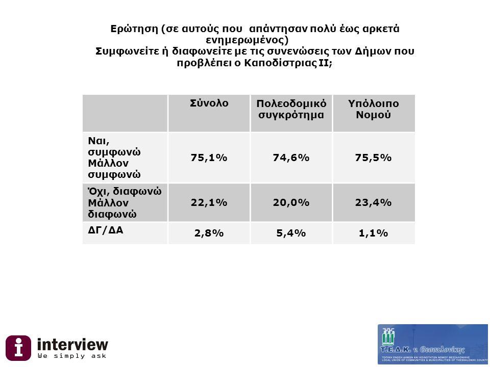 Ερώτηση (σε αυτούς που απάντησαν πολύ έως αρκετά ενημερωμένος) Συμφωνείτε ή διαφωνείτε με τις συνενώσεις των Δήμων που προβλέπει ο Καποδίστριας ΙΙ; ΣύνολοΠολεοδομικό συγκρότημα Υπόλοιπο Νομού Ναι, συμφωνώ Μάλλον συμφωνώ 75,1%74,6%75,5% Όχι, διαφωνώ Μάλλον διαφωνώ 22,1%20,0%23,4% ΔΓ/ΔΑ 2,8%5,4%1,1%