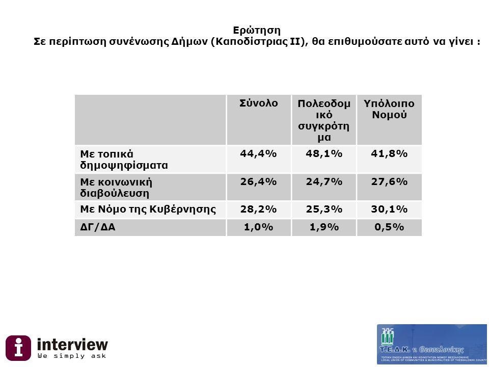 Ερώτηση Σε περίπτωση συνένωσης Δήμων (Καποδίστριας ΙΙ), θα επιθυμούσατε αυτό να γίνει : ΣύνολοΠολεοδομ ικό συγκρότη μα Υπόλοιπο Νομού Με τοπικά δημοψηφίσματα 44,4%48,1%41,8% Με κοινωνική διαβούλευση 26,4%24,7%27,6% Με Νόμο της Κυβέρνησης28,2%25,3%30,1% ΔΓ/ΔΑ1,0%1,9%0,5%