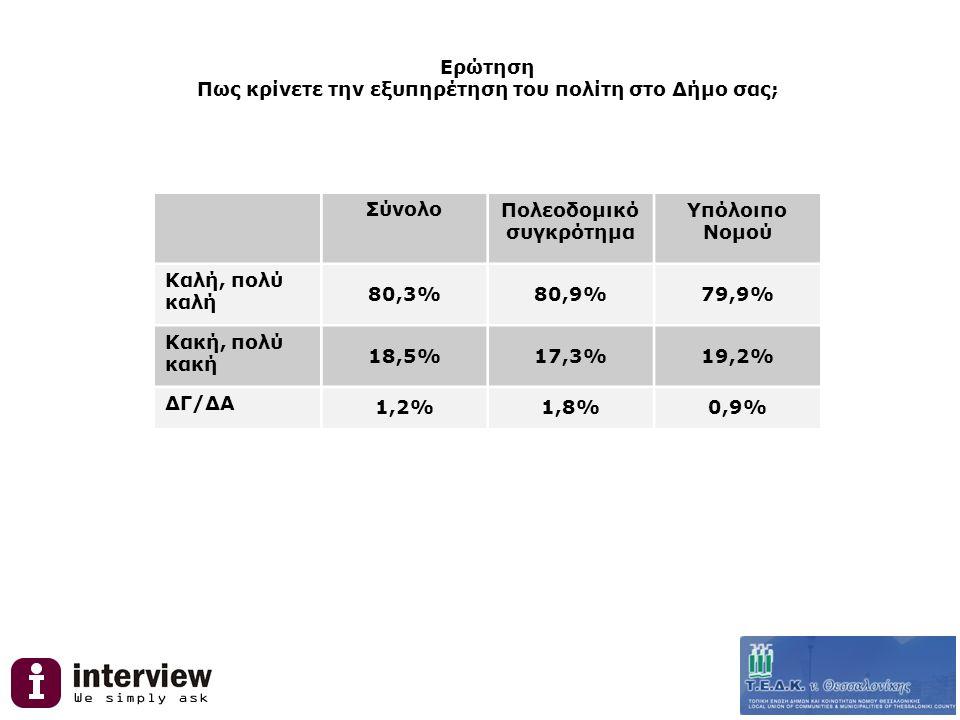 Ερώτηση Πως κρίνετε την εξυπηρέτηση του πολίτη στο Δήμο σας; ΣύνολοΠολεοδομικό συγκρότημα Υπόλοιπο Νομού Καλή, πολύ καλή 80,3%80,9%79,9% Κακή, πολύ κακή 18,5%17,3%19,2% ΔΓ/ΔΑ 1,2%1,8%0,9%