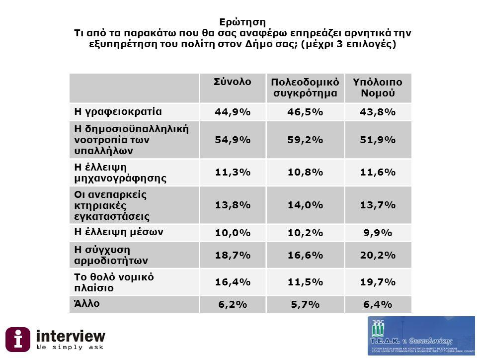 Ερώτηση Τι από τα παρακάτω που θα σας αναφέρω επηρεάζει αρνητικά την εξυπηρέτηση του πολίτη στον Δήμο σας; (μέχρι 3 επιλογές) ΣύνολοΠολεοδομικό συγκρότημα Υπόλοιπο Νομού Η γραφειοκρατία 44,9%46,5%43,8% Η δημοσιοϋπαλληλική νοοτροπία των υπαλλήλων 54,9%59,2%51,9% Η έλλειψη μηχανογράφησης 11,3%10,8%11,6% Οι ανεπαρκείς κτηριακές εγκαταστάσεις 13,8%14,0%13,7% Η έλλειψη μέσων 10,0%10,2%9,9% Η σύγχυση αρμοδιοτήτων 18,7%16,6%20,2% Το θολό νομικό πλαίσιο 16,4%11,5%19,7% Άλλο 6,2%5,7%6,4%