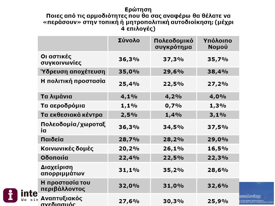 Ερώτηση Ποιες από τις αρμοδιότητες που θα σας αναφέρω θα θέλατε να «περάσουν» στην τοπική ή μητροπολιτική αυτοδιοίκηση; (μέχρι 4 επιλογές) ΣύνολοΠολεοδομικό συγκρότημα Υπόλοιπο Νομού Οι αστικές συγκοινωνίες 36,3%37,3%35,7% Ύδρευση αποχέτευση35,0%29,6%38,4% Η πολιτική προστασία 25,4%22,5%27,2% Τα λιμάνια4,1%4,2%4,0% Τα αεροδρόμια1,1%0,7%1,3% Τα εκθεσιακά κέντρα2,5%1,4%3,1% Πολεοδομία/χωροταξ ία 36,3%34,5%37,5% Παιδεία28,7%28,2%29,0% Κοινωνικές δομές20,2%26,1%16,5% Οδοποιία22,4%22,5%22,3% Διαχείριση απορριμμάτων 31,1%35,2%28,6% Η προστασία του περιβάλλοντος 32,0%31,0%32,6% Αναπτυξιακός σχεδιασμός 27,6%30,3%25,9%