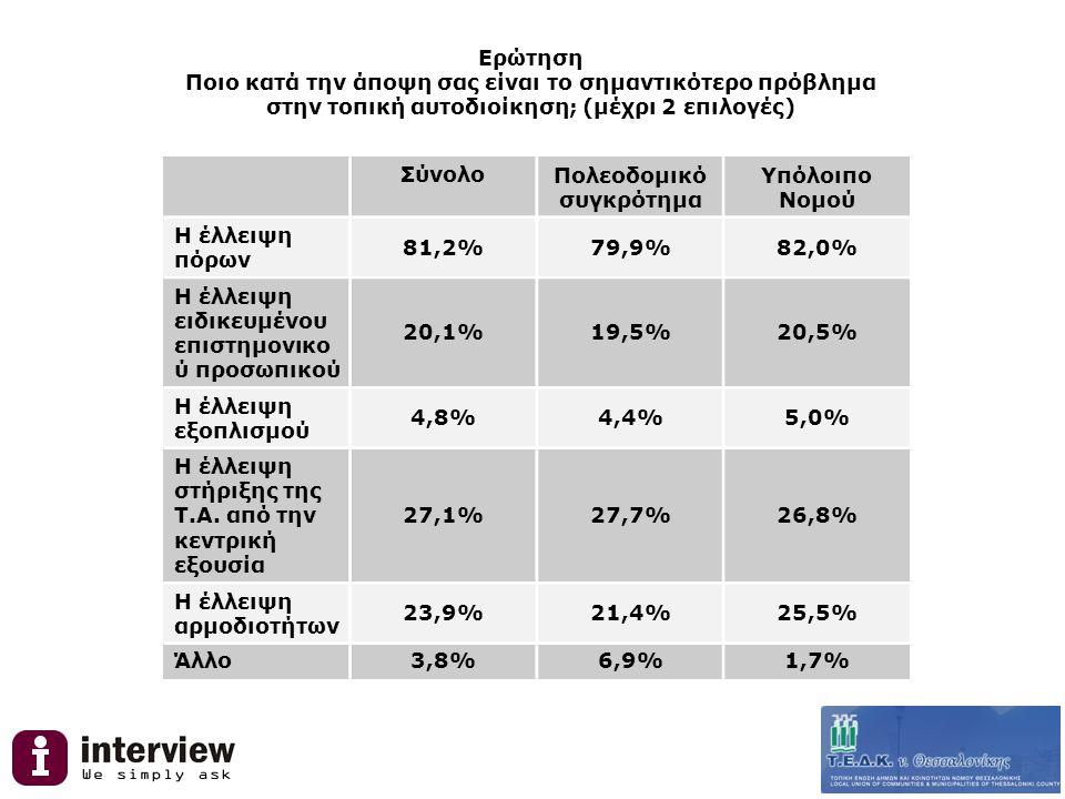 Ερώτηση Ποιο κατά την άποψη σας είναι το σημαντικότερο πρόβλημα στην τοπική αυτοδιοίκηση; (μέχρι 2 επιλογές) ΣύνολοΠολεοδομικό συγκρότημα Υπόλοιπο Νομού Η έλλειψη πόρων 81,2%79,9%82,0% Η έλλειψη ειδικευμένου επιστημονικο ύ προσωπικού 20,1%19,5%20,5% Η έλλειψη εξοπλισμού 4,8%4,4%5,0% Η έλλειψη στήριξης της Τ.Α.