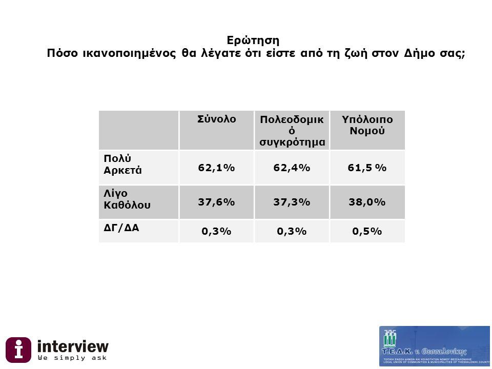 Ερώτηση Πόσο ικανοποιημένος είστε από τις υπηρεσίες του Δήμου σας όταν συναλλάσσεστε μαζί του (πχ για διάφορα έγγραφα ή αιτήσεις) ΣύνολοΠολεοδομικό συγκρότημα Υπόλοιπο Νομού Πολύ Αρκετά 67,8%66,6%69,8% Λίγο Καθόλου 32,2%33,4%30,2%