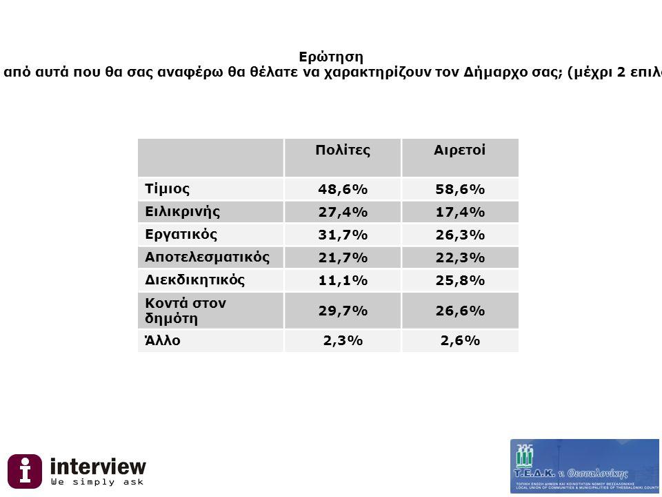 Ερώτηση Ποια από αυτά που θα σας αναφέρω θα θέλατε να χαρακτηρίζουν τον Δήμαρχο σας; (μέχρι 2 επιλογές) ΠολίτεςΑιρετοί Τίμιος 48,6%58,6% Ειλικρινής 27,4%17,4% Εργατικός 31,7%26,3% Αποτελεσματικός 21,7%22,3% Διεκδικητικός 11,1%25,8% Κοντά στον δημότη 29,7%26,6% Άλλο 2,3%2,6%
