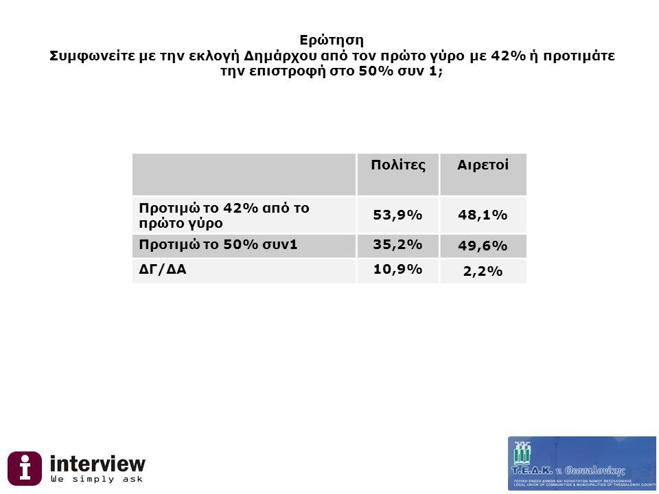 Ερώτηση Συμφωνείτε με την εκλογή Δημάρχου από τον πρώτο γύρο με 42% ή προτιμάτε την επιστροφή στο 50% συν 1; ΠολίτεςΑιρετοί Προτιμώ το 42% από το πρώτο γύρο 53,9%48,1% Προτιμώ το 50% συν135,2% 49,6% ΔΓ/ΔΑ10,9% 2,2%