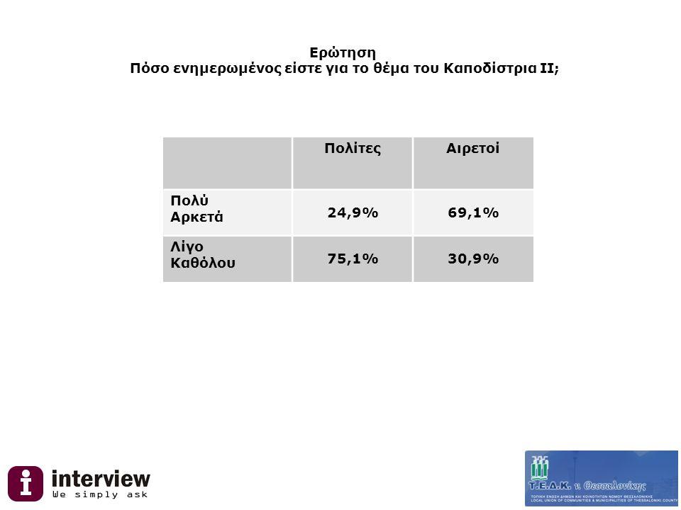 Ερώτηση Πόσο ενημερωμένος είστε για το θέμα του Καποδίστρια ΙΙ; ΠολίτεςΑιρετοί Πολύ Αρκετά 24,9%69,1% Λίγο Καθόλου 75,1%30,9%